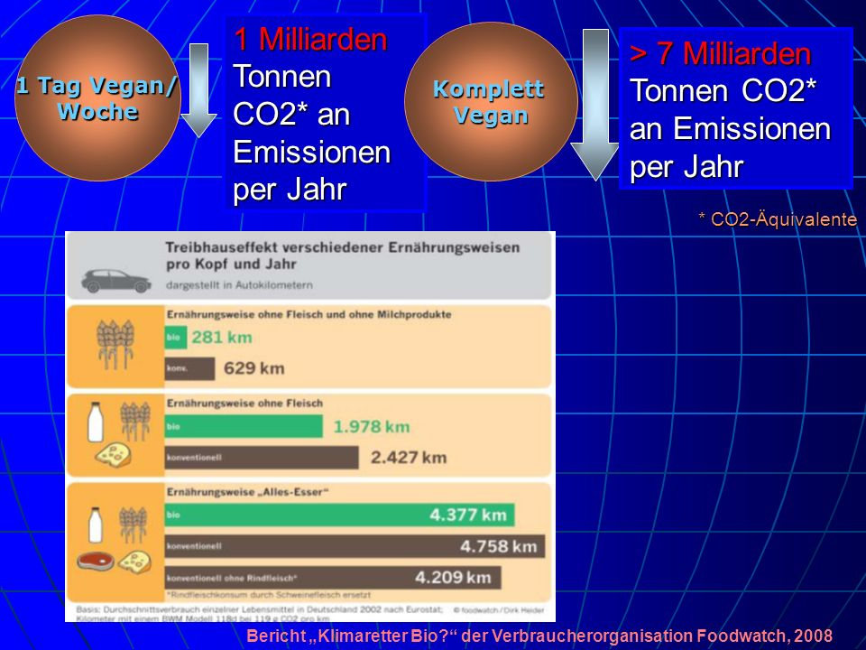 1 Tag Vegan/ Woche 1 Milliarden Tonnen CO2* an Emissionen per Jahr * CO2-Äquivalente KomplettVegan > 7 Milliarden Tonnen CO2* an Emissionen per Jahr B