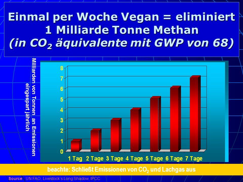Einmal per Woche Vegan = eliminiert 1 Milliarde Tonne Methan (in CO 2 äquivalente mit GWP von 68) Milliarden von Tonnen an Emissionen eingespart jährl