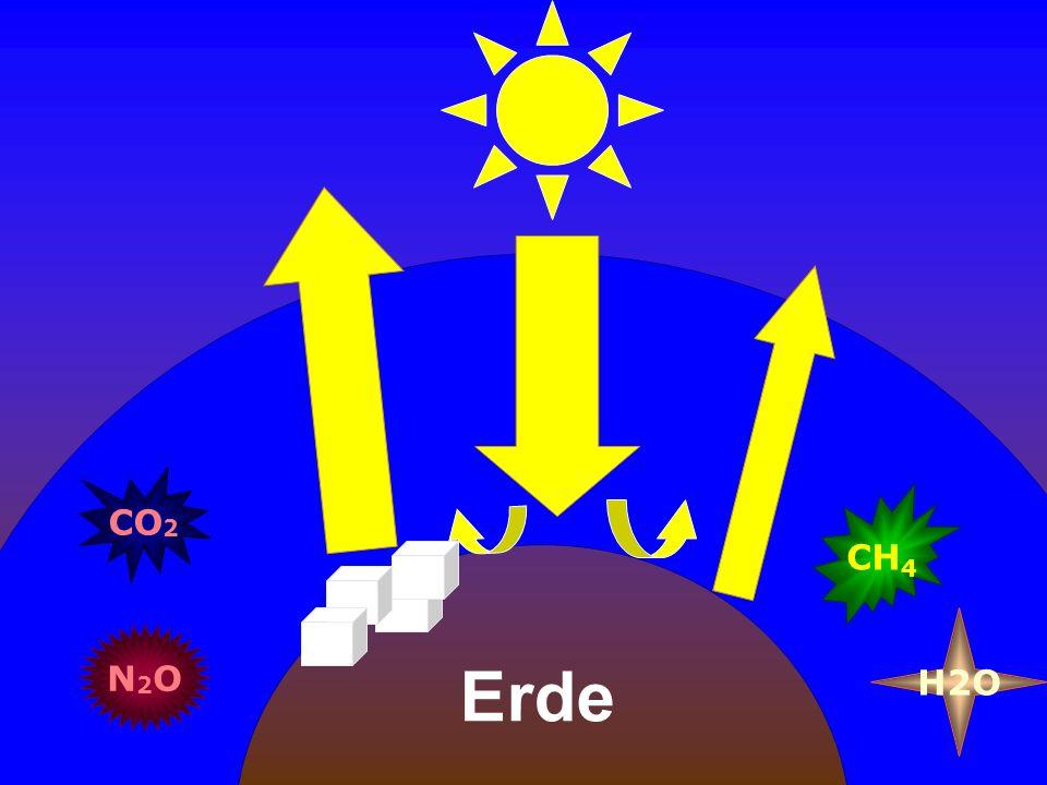 CO 2 Erde CH 4 N2ON2O H2O