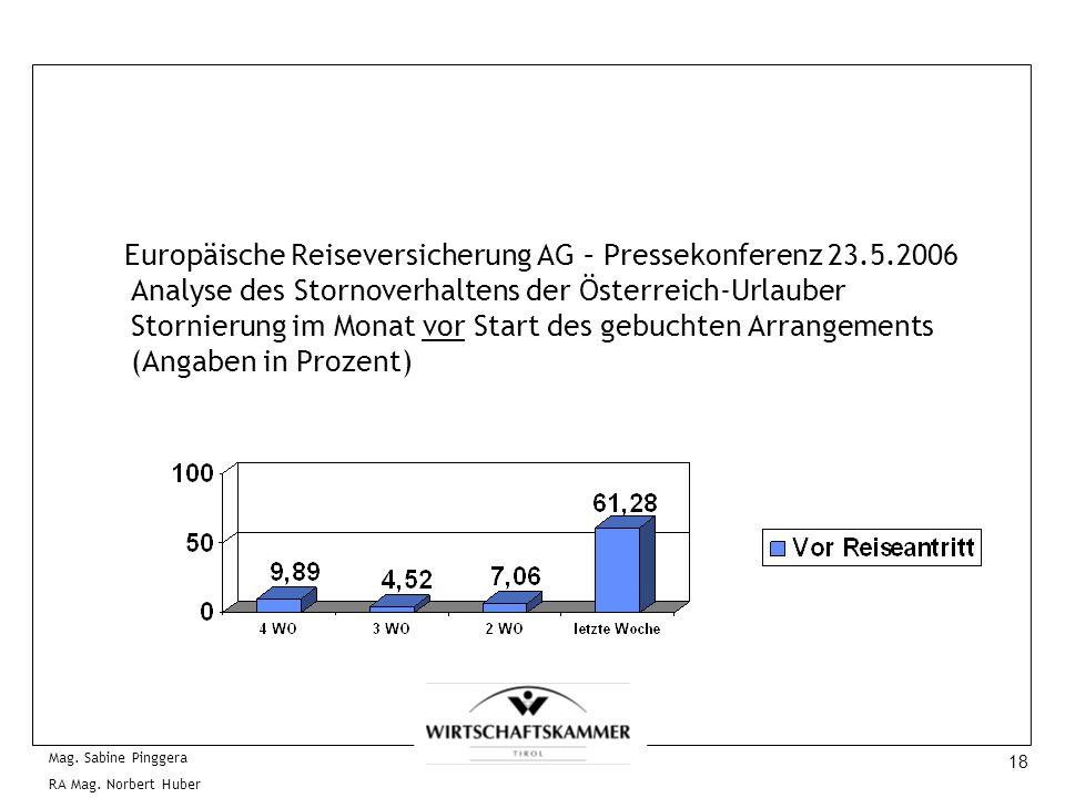 18 Mag. Sabine Pinggera RA Mag. Norbert Huber Europäische Reiseversicherung AG – Pressekonferenz 23.5.2006 Analyse des Stornoverhaltens der Österreich