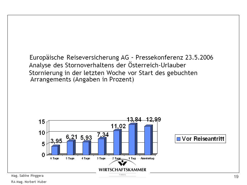 19 Mag. Sabine Pinggera RA Mag. Norbert Huber Europäische Reiseversicherung AG – Pressekonferenz 23.5.2006 Analyse des Stornoverhaltens der Österreich