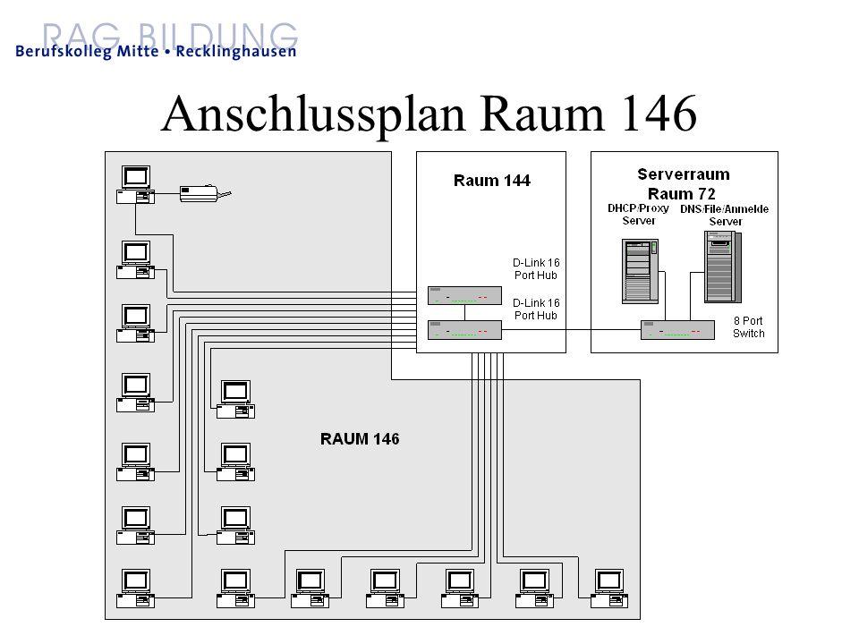 Anschlussplan Raum 146