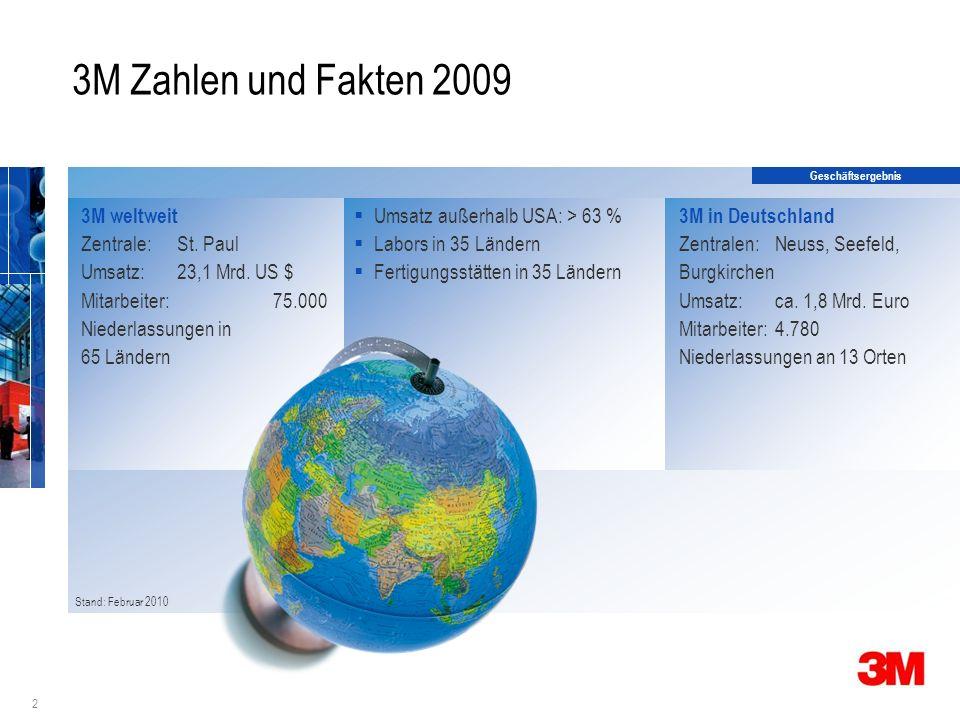 2 3M Zahlen und Fakten 2009 Stand: Februar 2010 Umsatz außerhalb USA: > 63 % Labors in 35 Ländern Fertigungsstätten in 35 Ländern 3M weltweit Zentrale: St.