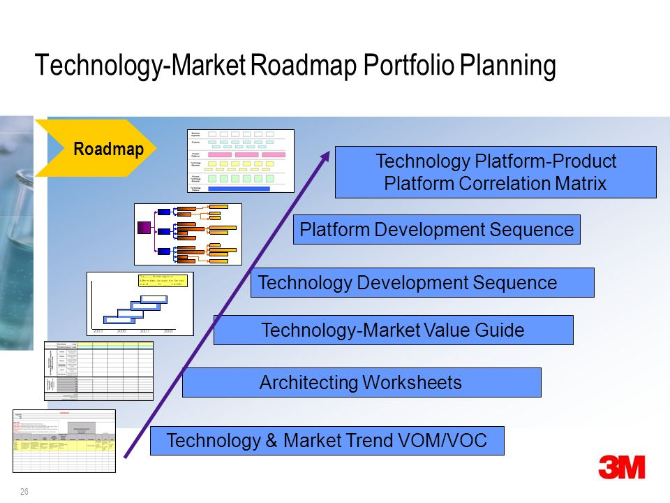 26 Technology-Market Roadmap Portfolio Planning Architecting Worksheets Technology-Market Value Guide Platform Development Sequence Technology Development Sequence Technology Platform-Product Platform Correlation Matrix Technology & Market Trend VOM/VOC Roadmap