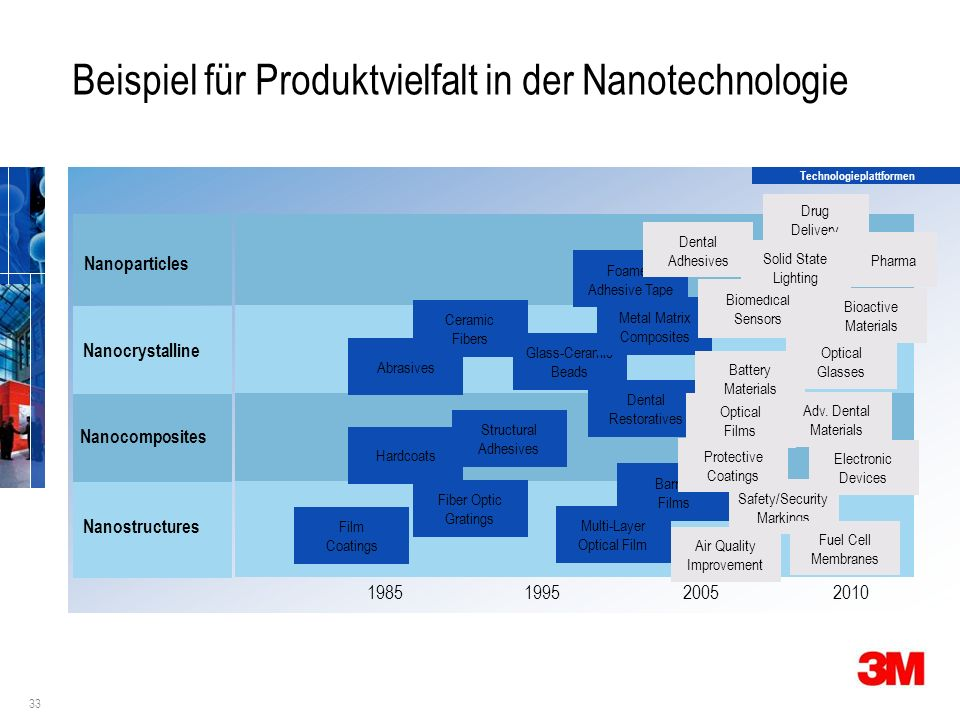 33 Beispiel für Produktvielfalt in der Nanotechnologie 1995 1985 Nanostructures Nanocomposites Nanocrystalline Nanoparticles 20052010 Fiber Optic Gratings Hardcoats Foamed Adhesive Tape Multi-Layer Optical Film Film Coatings Structural Adhesives Abrasives Dental Restoratives Ceramic Fibers Glass-Ceramic Beads Metal Matrix Composites Barrier Films Drug Delivery Biomedical Sensors Pharma Solid State Lighting Bioactive Materials Optical Films Optical Glasses Air Quality Improvement Electronic Devices Battery Materials Adv.