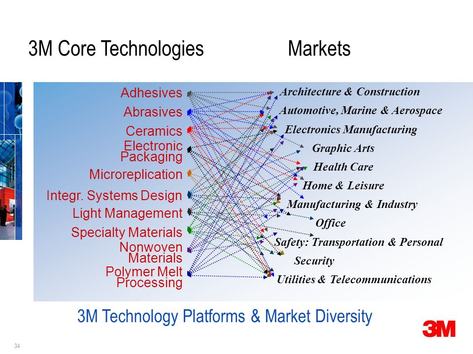 34 3M Core TechnologiesMarkets Adhesives Abrasives Ceramics Electronic Packaging Microreplication Light Management Specialty Materials Nonwoven Materials Polymer Melt Processing Architecture & Construction Automotive, Marine & Aerospace Electronics Manufacturing Graphic Arts Health Care Home & Leisure Manufacturing & Industry Office Safety: Transportation & Personal Security Utilities & Telecommunications Integr.