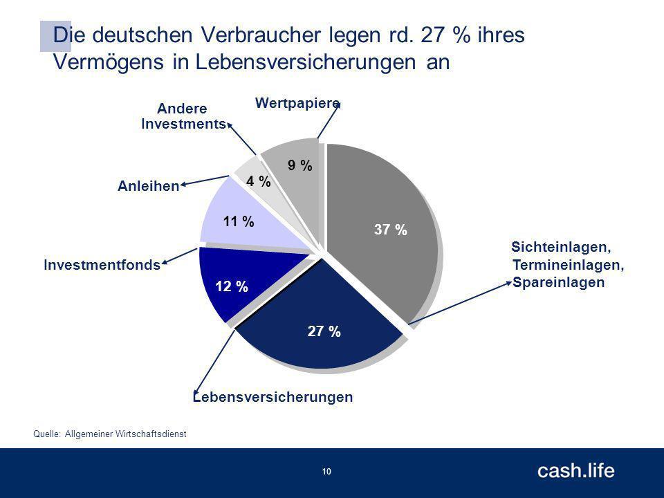 10 Die deutschen Verbraucher legen rd.