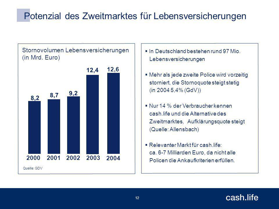 12 Potenzial des Zweitmarktes für Lebensversicherungen Quelle: GDV 8,2 8,7 9,2 12,4 200020012002 2003 Stornovolumen Lebensversicherungen (in Mrd.
