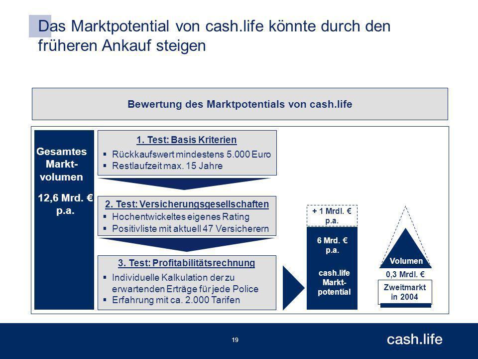 19 Das Marktpotential von cash.life könnte durch den früheren Ankauf steigen Bewertung des Marktpotentials von cash.life 12,6 Mrd.