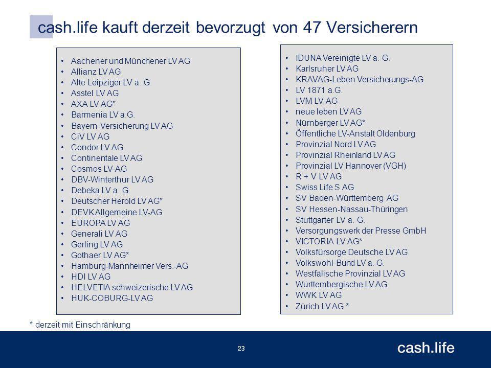 23 cash.life kauft derzeit bevorzugt von 47 Versicherern Aachener und Münchener LV AG Allianz LV AG Alte Leipziger LV a.