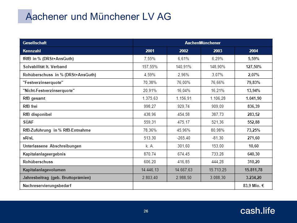 26 Aachener und Münchener LV AG GesellschaftAachenMünchener Kennzahl2001200220032004 fRfB in % (DRSt+AnsGuth)7,55%6,61%6,29%5,59% Solvabilität lt.