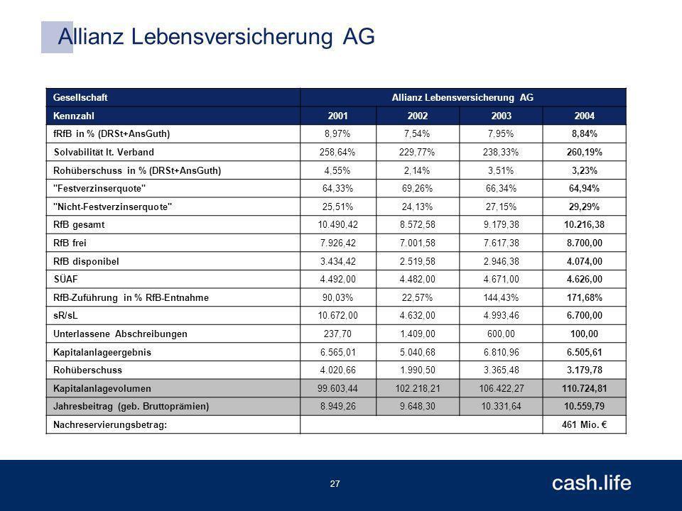 27 Allianz Lebensversicherung AG GesellschaftAllianz Lebensversicherung AG Kennzahl2001200220032004 fRfB in % (DRSt+AnsGuth)8,97%7,54%7,95%8,84% Solvabilität lt.