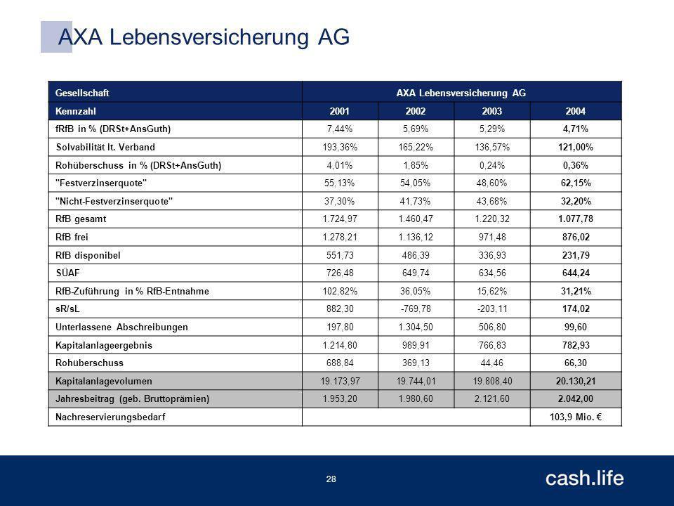 28 AXA Lebensversicherung AG GesellschaftAXA Lebensversicherung AG Kennzahl2001200220032004 fRfB in % (DRSt+AnsGuth)7,44%5,69%5,29%4,71% Solvabilität lt.