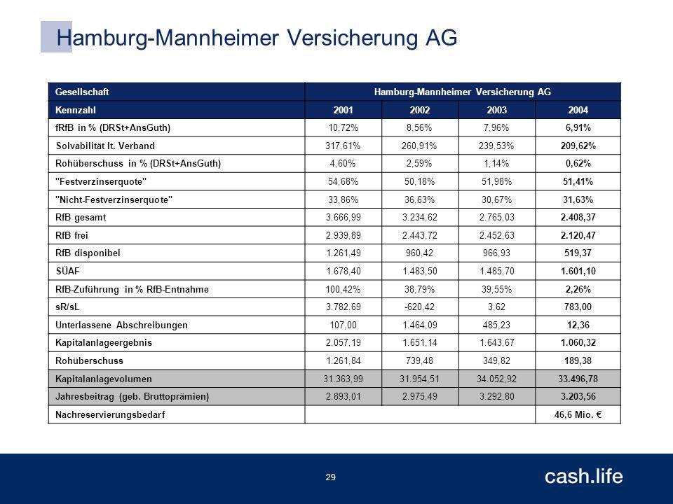 29 Hamburg-Mannheimer Versicherung AG GesellschaftHamburg-Mannheimer Versicherung AG Kennzahl2001200220032004 fRfB in % (DRSt+AnsGuth)10,72%8,56%7,96%6,91% Solvabilität lt.