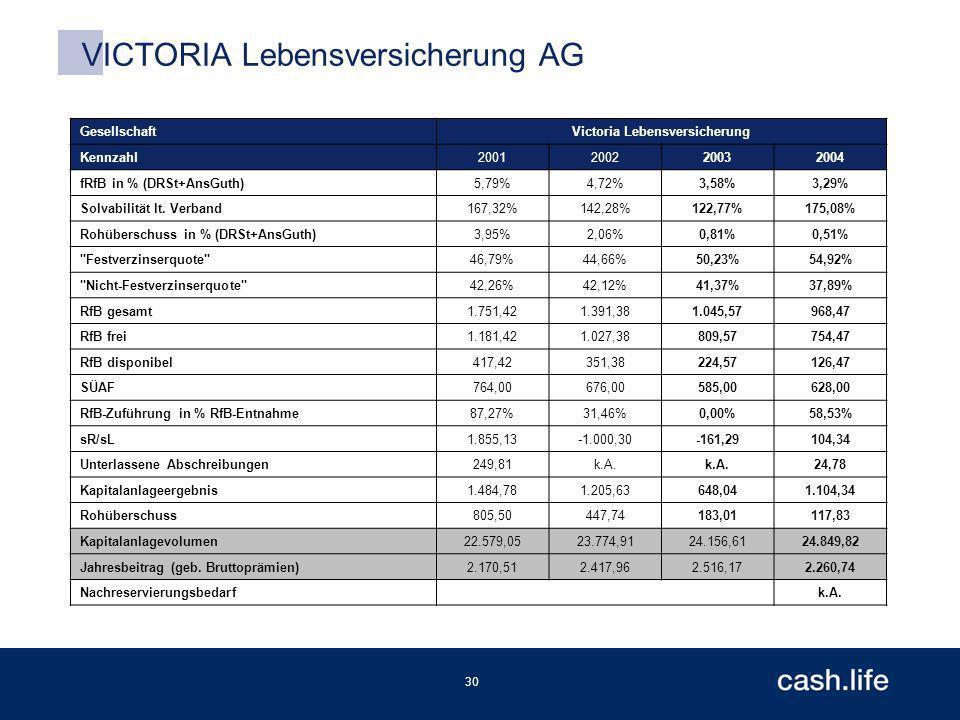 30 VICTORIA Lebensversicherung AG GesellschaftVictoria Lebensversicherung Kennzahl2001200220032004 fRfB in % (DRSt+AnsGuth)5,79%4,72%3,58%3,29% Solvabilität lt.
