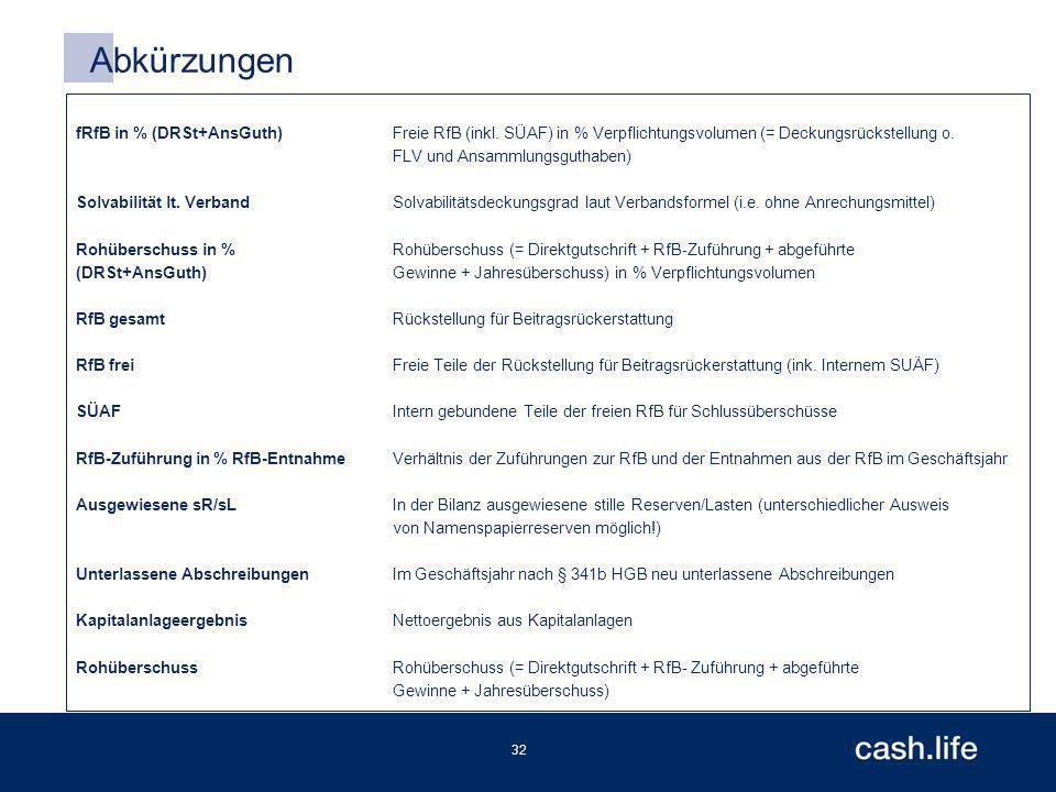 32 Abkürzungen fRfB in % (DRSt+AnsGuth)Freie RfB (inkl.