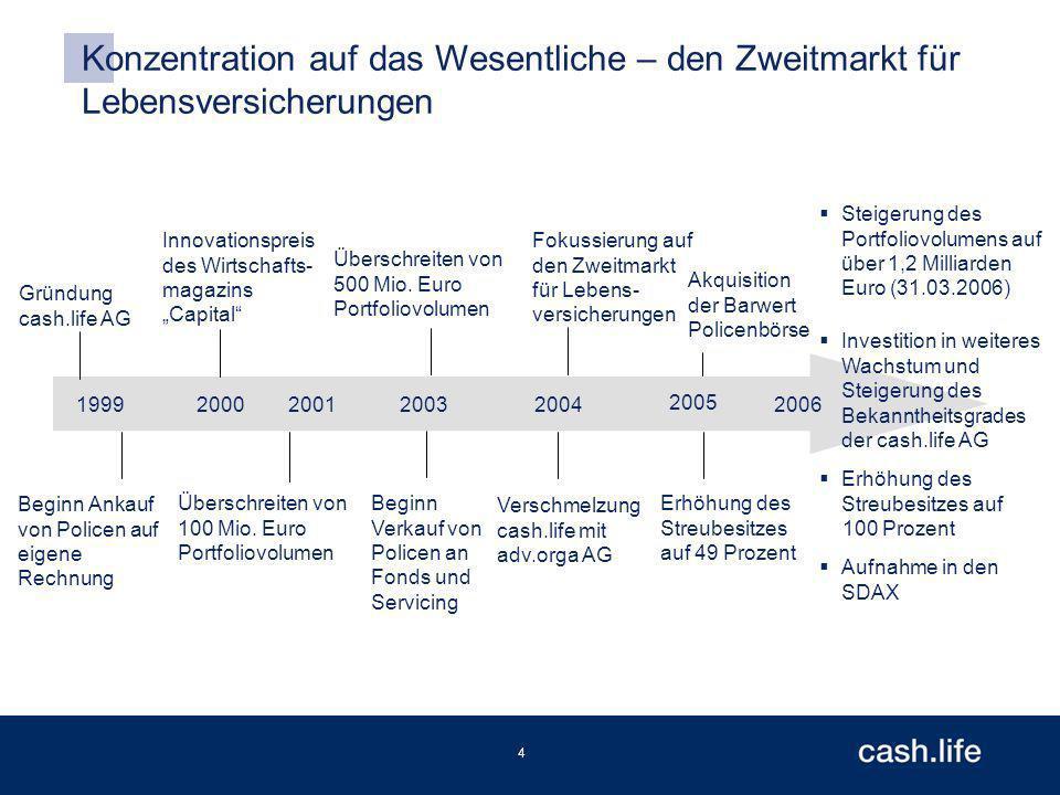 4 Konzentration auf das Wesentliche – den Zweitmarkt für Lebensversicherungen 1999 2005 Überschreiten von 500 Mio.