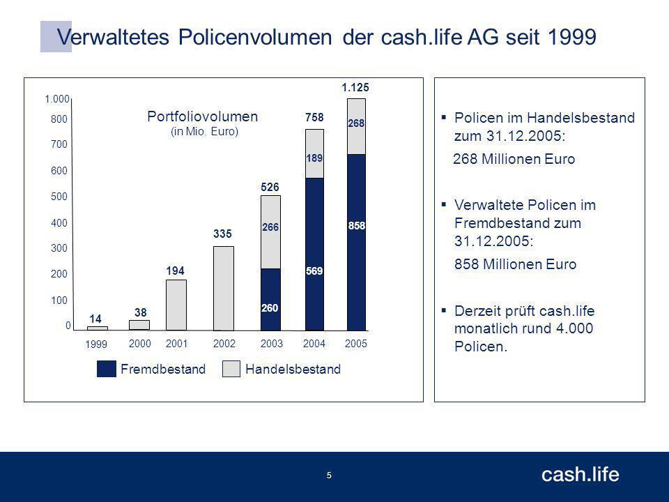 5 Verwaltetes Policenvolumen der cash.life AG seit 1999 Policen im Handelsbestand zum 31.12.2005: 268 Millionen Euro Verwaltete Policen im Fremdbestand zum 31.12.2005: 858 Millionen Euro Derzeit prüft cash.life monatlich rund 4.000 Policen.