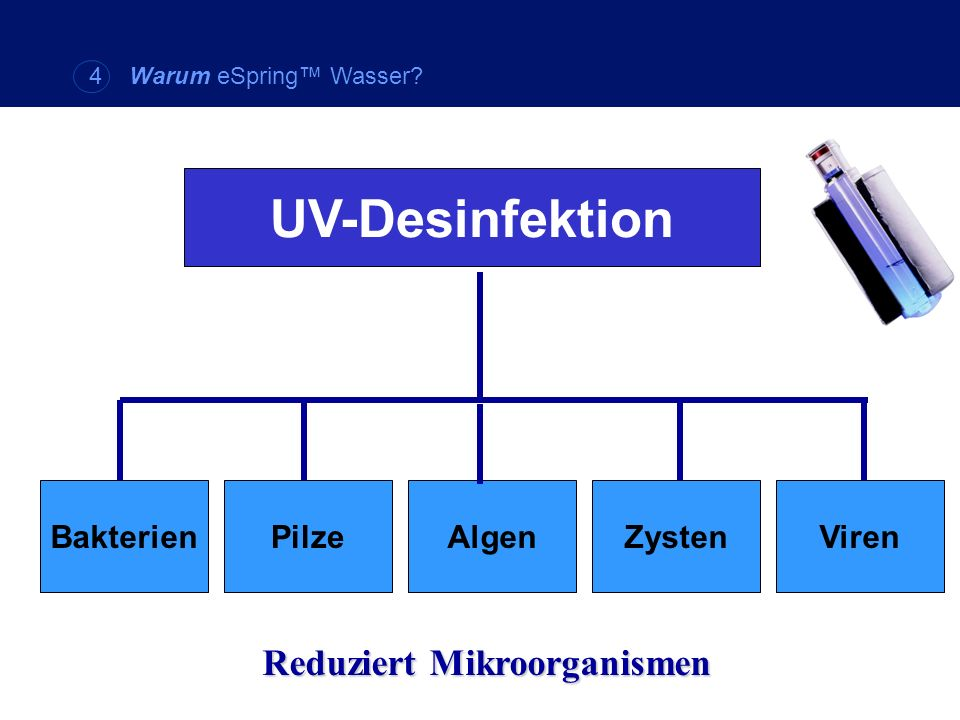 UV-Desinfektion BakterienPilzeAlgenZystenViren Reduziert Mikroorganismen 4 Warum eSpring Wasser?