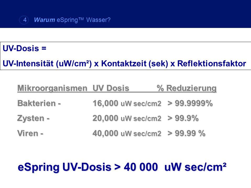 UV-Dosis = UV-Intensität (uW/cm²) x Kontaktzeit (sek) x Reflektionsfaktor MikroorganismenUV Dosis % Reduzierung Bakterien - 16,000 uW sec/cm2 > 99.999