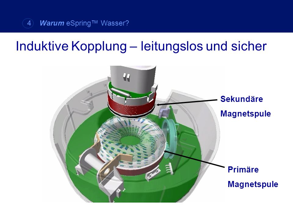 Induktive Kopplung – leitungslos und sicher Sekundäre Magnetspule Primäre Magnetspule 4 Warum eSpring Wasser?