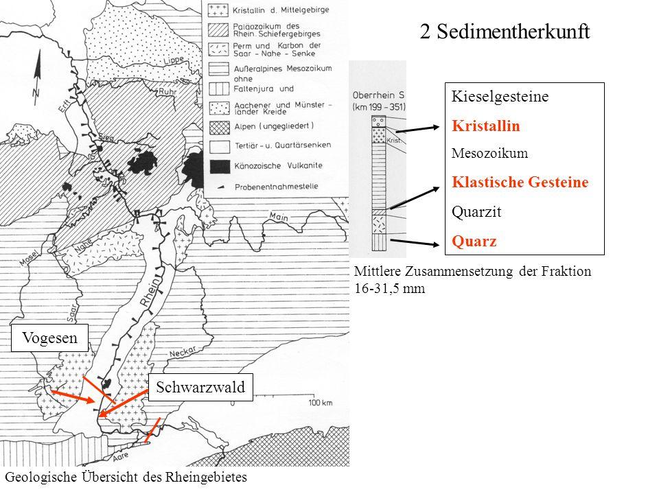 2 Sedimentherkunft Geologische Übersicht des Rheingebietes Kieselgesteine Kristallin Mesozoikum Klastische Gesteine Quarzit Quarz Mittlere Zusammenset