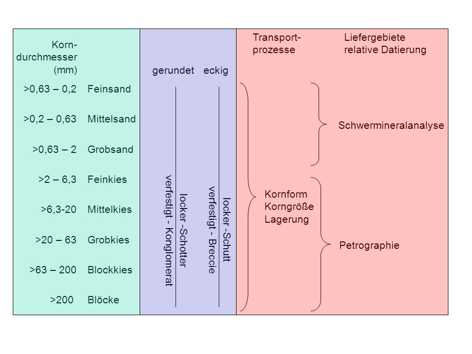 >0,63 – 0,2 >0,2 – 0,63 >0,63 – 2 >2 – 6,3 >6,3-20 >20 – 63 >63 – 200 >200 Korn- durchmesser (mm) Feinsand Mittelsand Grobsand Feinkies Mittelkies Gro