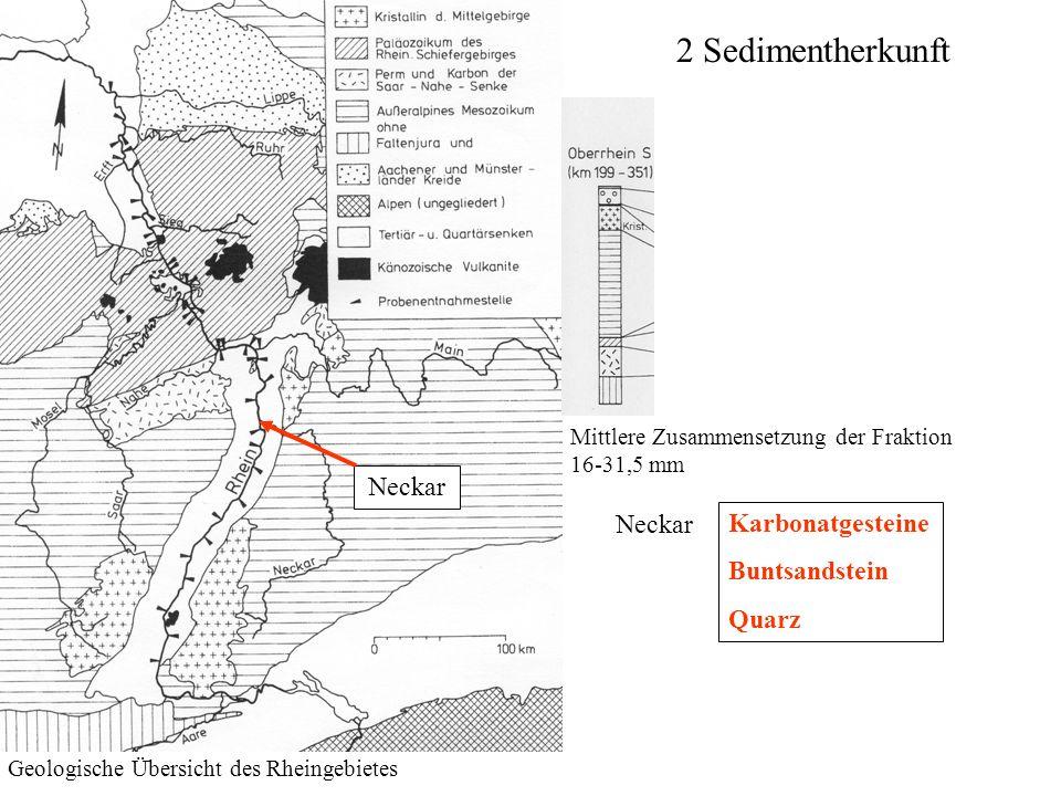 2 Sedimentherkunft Geologische Übersicht des Rheingebietes Mittlere Zusammensetzung der Fraktion 16-31,5 mm Neckar Karbonatgesteine Buntsandstein Quar