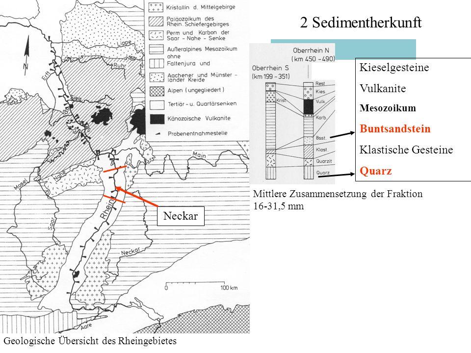 2 Sedimentherkunft Geologische Übersicht des Rheingebietes Mittlere Zusammensetzung der Fraktion 16-31,5 mm Neckar Kieselgesteine Vulkanite Mesozoikum