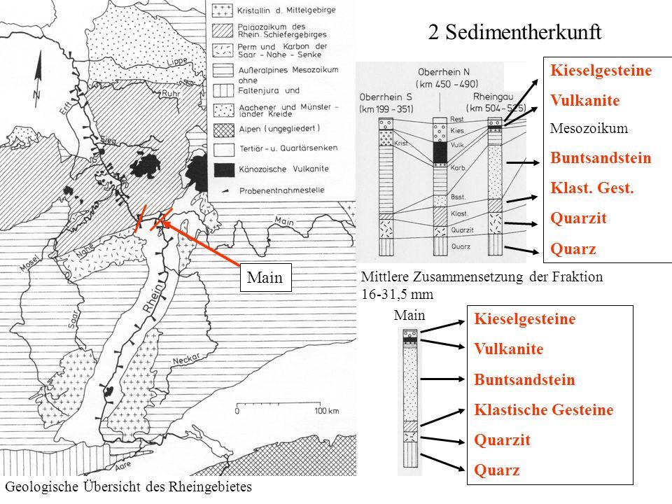 2 Sedimentherkunft Geologische Übersicht des Rheingebietes Mittlere Zusammensetzung der Fraktion 16-31,5 mm Kieselgesteine Vulkanite Buntsandstein Kla