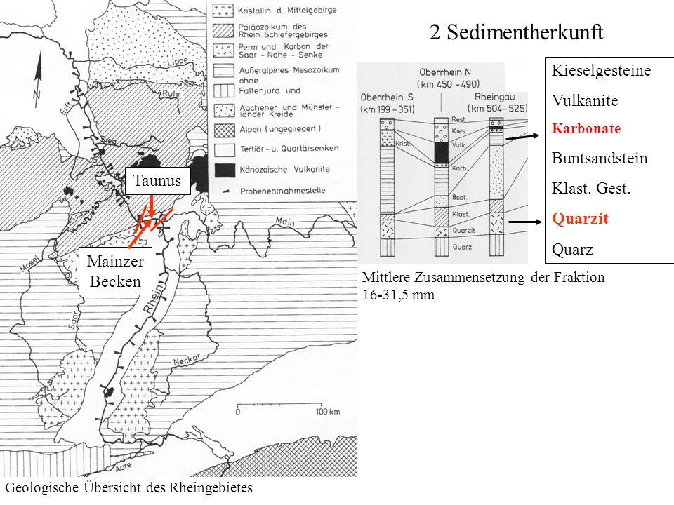 2 Sedimentherkunft Geologische Übersicht des Rheingebietes Mittlere Zusammensetzung der Fraktion 16-31,5 mm Taunus Mainzer Becken Kieselgesteine Vulka