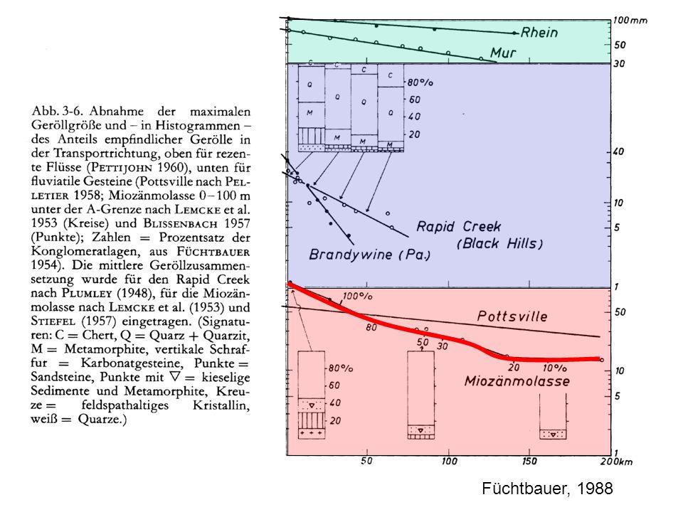 2 Sedimentherkunft Geologische Übersicht des Rheingebietes Kieselgesteine Kristallin Mesozoikum Klastische Gesteine Quarzit Quarz Mittlere Zusammensetzung der Fraktion 16-31,5 mm