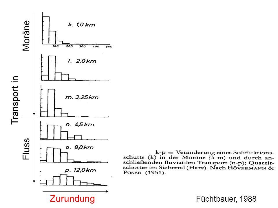 Transport in Fluss Moräne Zurundung Füchtbauer, 1988