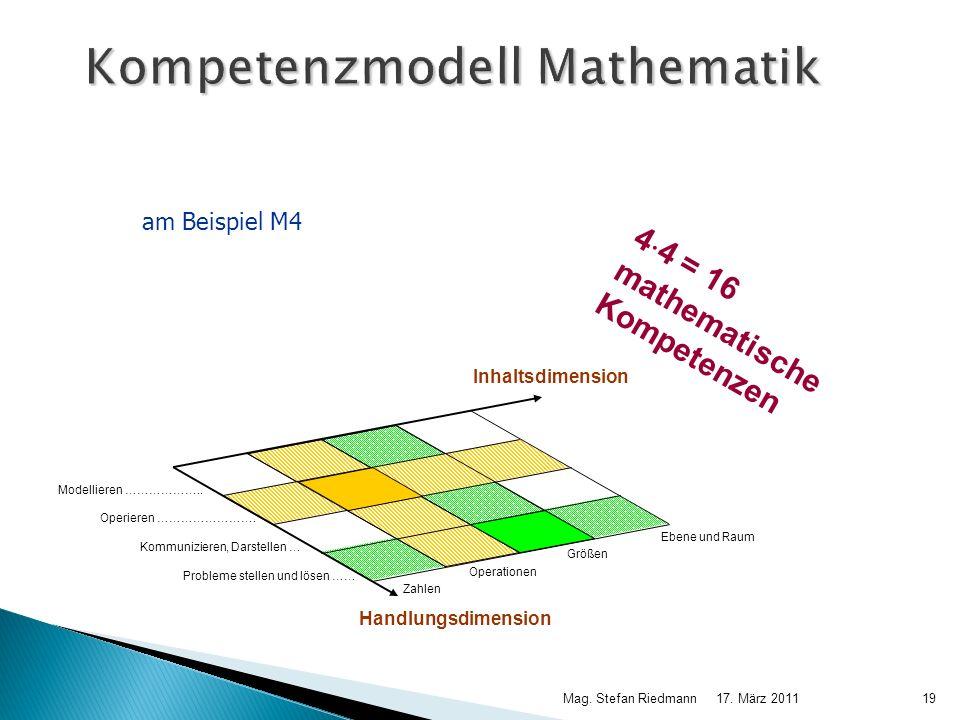 17. März 2011Mag. Stefan Riedmann19 Kompetenzmodell Mathematik 4 4 = 16 mathematische Kompetenzen am Beispiel M4 Ebene und Raum Operationen Modelliere