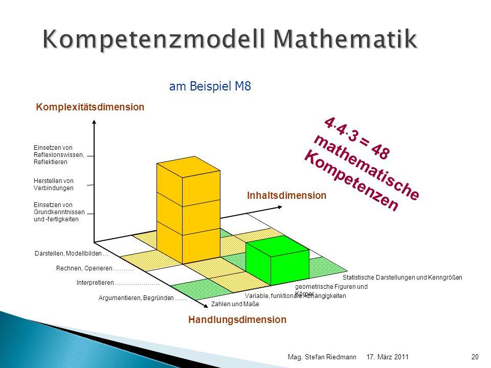17. März 2011Mag. Stefan Riedmann20 Kompetenzmodell Mathematik 4 4 3 = 48 mathematische Kompetenzen Variable, funktionale Abhängigkeiten Statistische