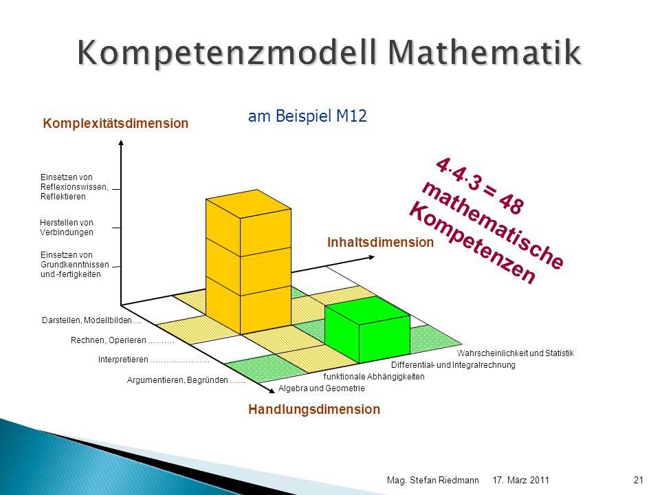 17. März 2011Mag. Stefan Riedmann21 Kompetenzmodell Mathematik 4 4 3 = 48 mathematische Kompetenzen Wahrscheinlichkeit und Statistik funktionale Abhän