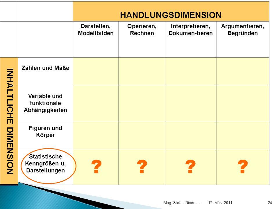 17. März 2011Mag. Stefan Riedmann24 HANDLUNGSDIMENSION Darstellen, Modellbilden Operieren, Rechnen Interpretieren, Dokumen-tieren Argumentieren, Begrü
