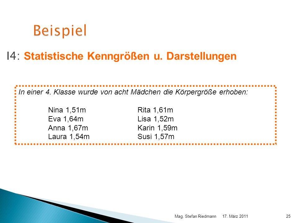 17. März 2011Mag. Stefan Riedmann25 Beispiel I4: Statistische Kenngrößen u. Darstellungen In einer 4. Klasse wurde von acht Mädchen die Körpergröße er