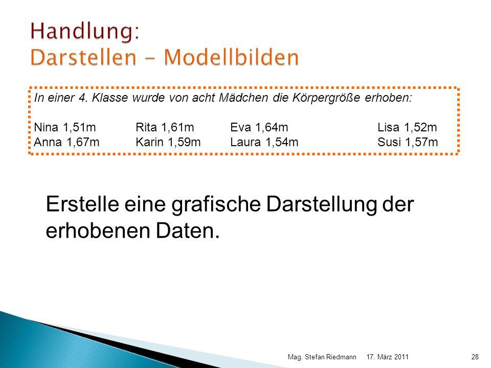 17. März 2011Mag. Stefan Riedmann28 Handlung: Darstellen - Modellbilden Erstelle eine grafische Darstellung der erhobenen Daten. In einer 4. Klasse wu