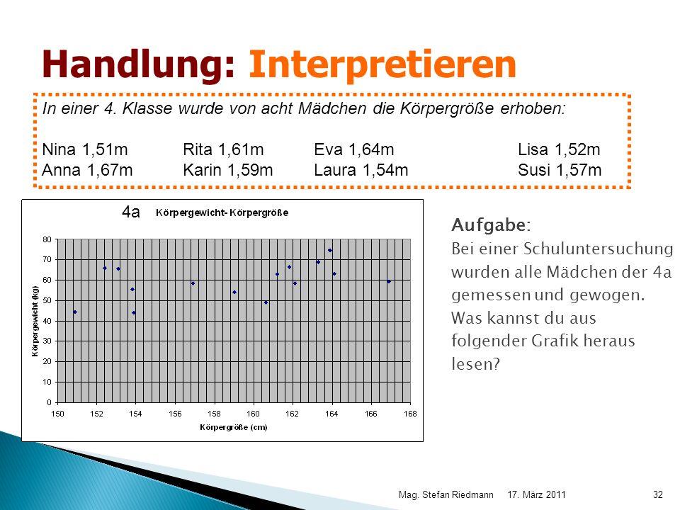17. März 2011Mag. Stefan Riedmann32 Aufgabe: Bei einer Schuluntersuchung wurden alle Mädchen der 4a gemessen und gewogen. Was kannst du aus folgender