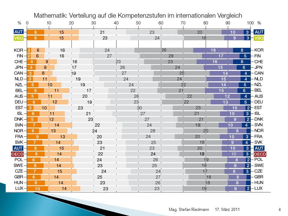 17.März 2011Mag. Stefan Riedmann25 Beispiel I4: Statistische Kenngrößen u.