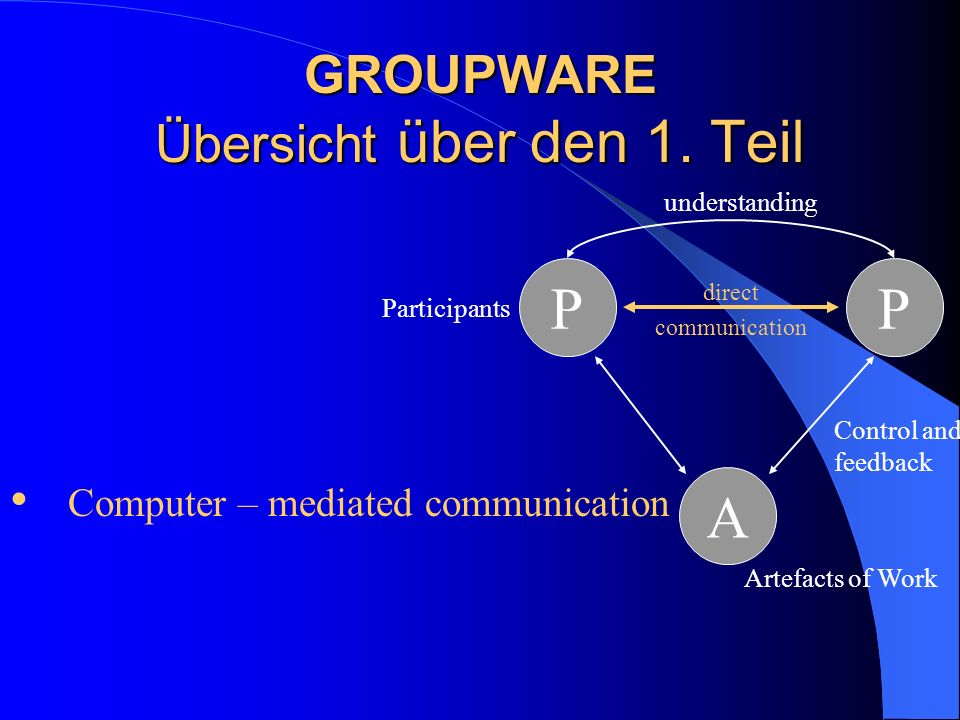 GROUPWARE Übersicht über den 1. Teil PP A Control and feedback direct communication Artefacts of Work Participants Computer – mediated communication u