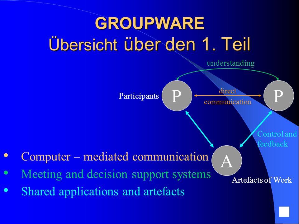 GROUPWARE Implementierung von Groupware Synchrone Groupware : Gleichzeitiger Update der Information intern und extern Kleine Bandbreite, wie auch Netzwerkverzögerungen Auslegung der Grafikumgebung auf Einzelbenutzer Größere Anzahl von Fehlerquellen in verteilten Systemen