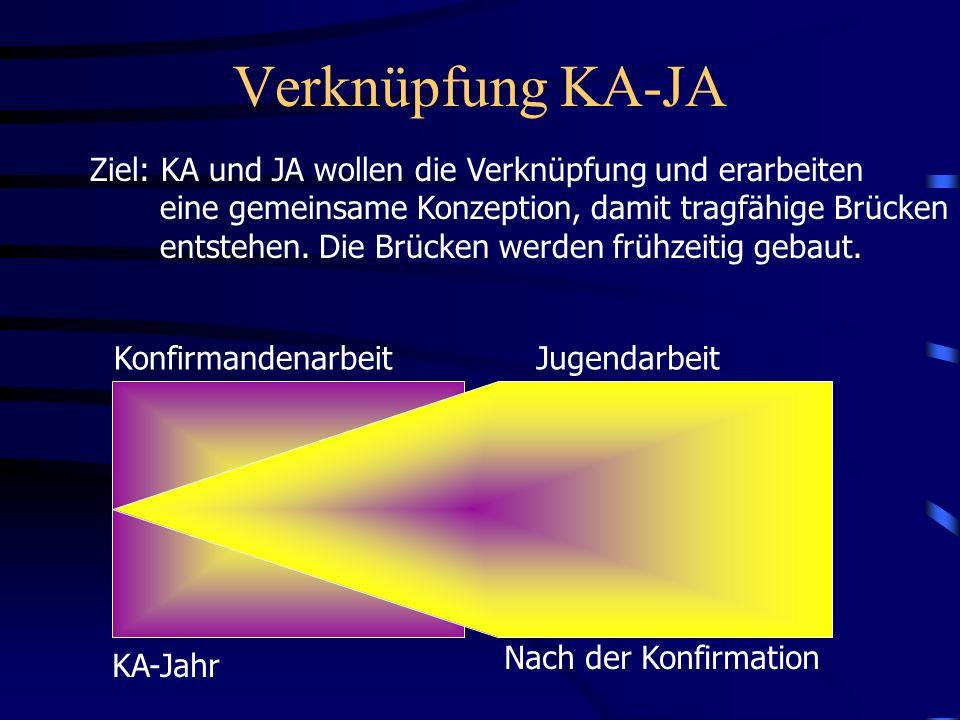 Verknüpfung KA-JA Ziel: KA und JA wollen die Verknüpfung und erarbeiten eine gemeinsame Konzeption, damit tragfähige Brücken entstehen. Die Brücken we