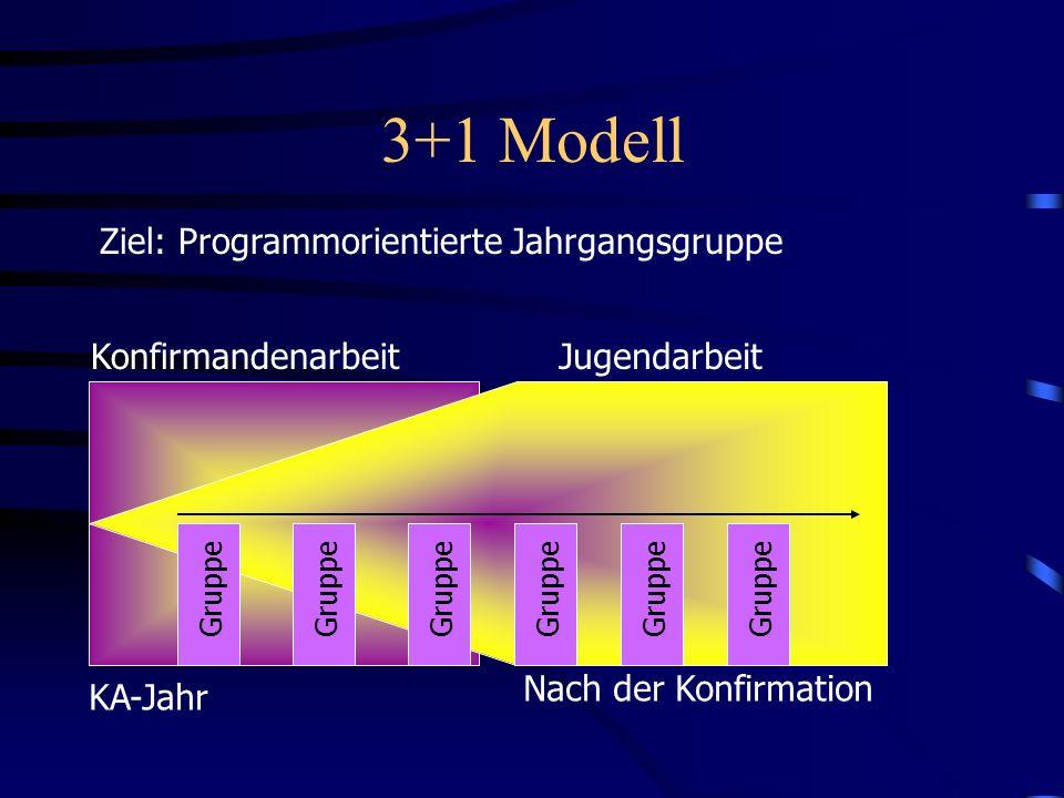 3+1 Modell KA-Jahr Nach der Konfirmation Ziel: Programmorientierte Jahrgangsgruppe Gruppe KonfirmandenarbeitJugendarbeit