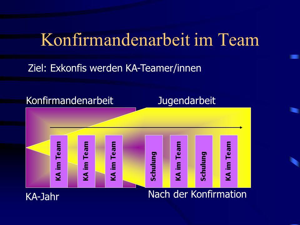Konfirmandenarbeit im Team Ziel: Exkonfis werden KA-Teamer/innen KA-Jahr Nach der Konfirmation KonfirmandenarbeitJugendarbeit KA im Team Schulung