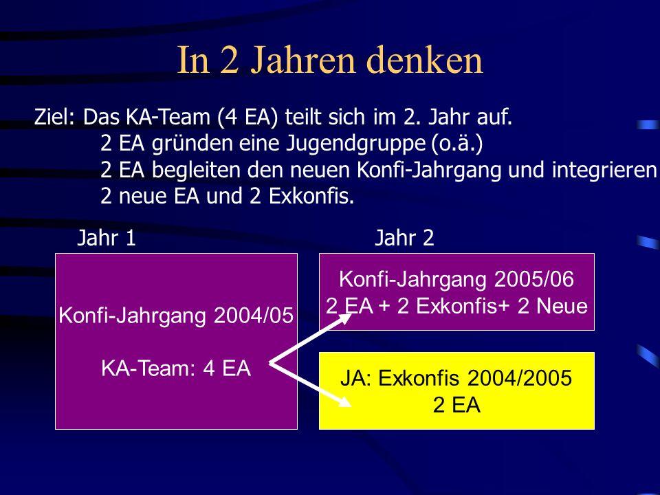 In 2 Jahren denken Ziel: Das KA-Team (4 EA) teilt sich im 2. Jahr auf. 2 EA gründen eine Jugendgruppe (o.ä.) 2 EA begleiten den neuen Konfi-Jahrgang u