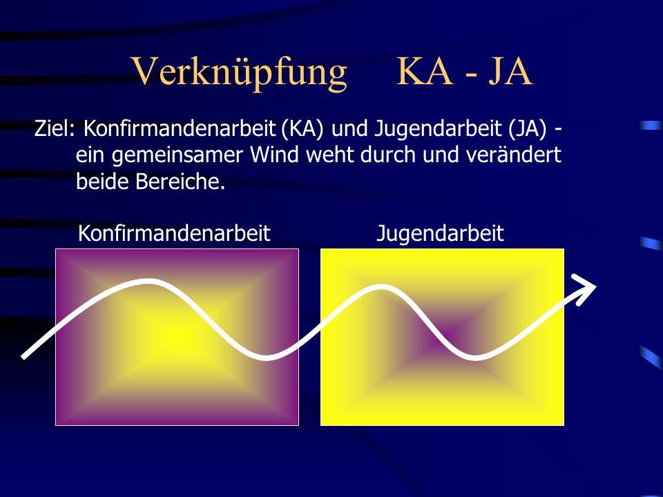 Verknüpfung KA - JA Ziel: Konfirmandenarbeit (KA) und Jugendarbeit (JA) - ein gemeinsamer Wind weht durch und verändert beide Bereiche. Konfirmandenar