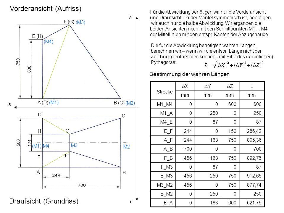 A B C D EF G H A (D) B (C) F (G) E (H) Vorderansicht (Aufriss) Draufsicht (Grundriss) X Y Z Für die Abwicklung benötigen wir nur die Vorderansicht und