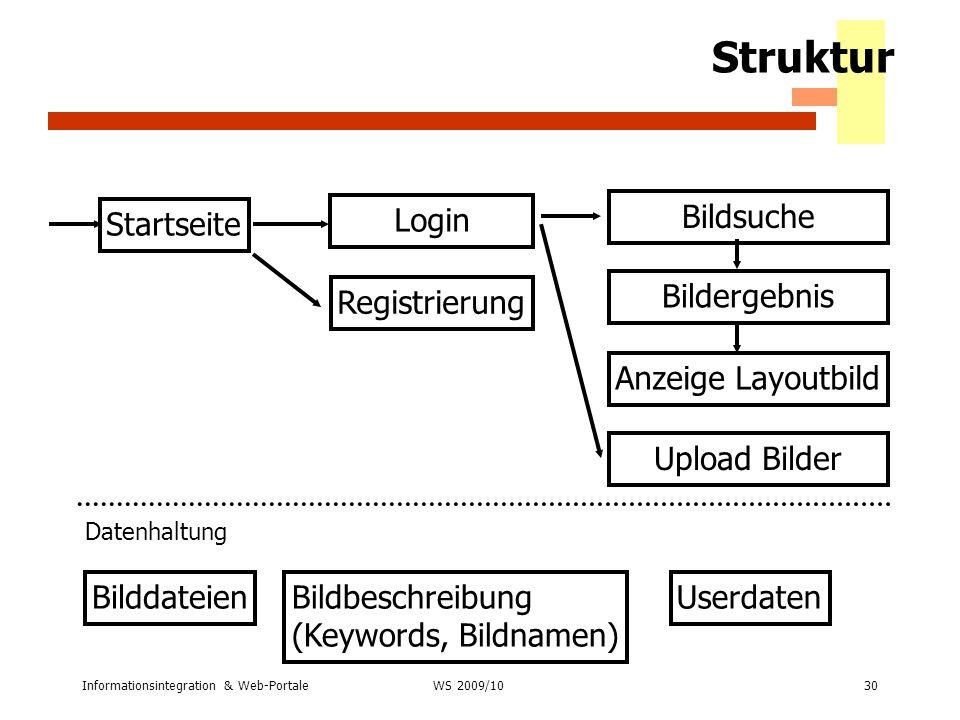 Informationsintegration & Web-Portale30 WS 2007/08 Struktur Startseite Login Registrierung Bildsuche Bildergebnis Anzeige Layoutbild Upload Bilder Dat